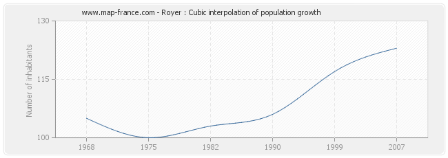 Royer : Cubic interpolation of population growth