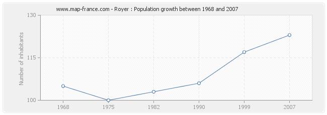 Population Royer