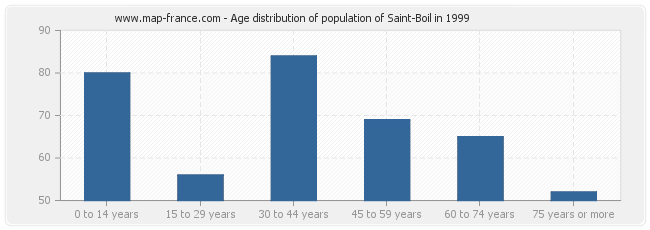 Age distribution of population of Saint-Boil in 1999