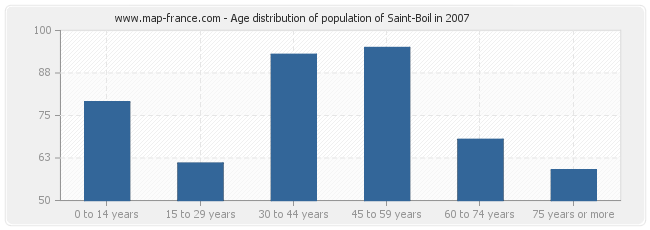 Age distribution of population of Saint-Boil in 2007
