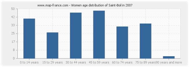 Women age distribution of Saint-Boil in 2007