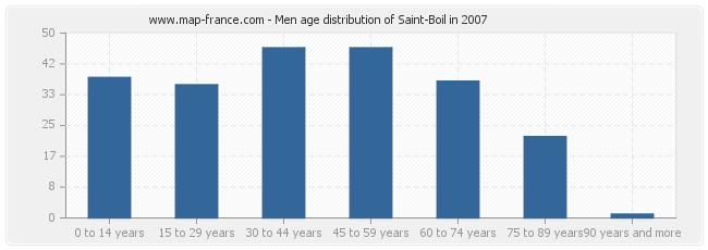 Men age distribution of Saint-Boil in 2007