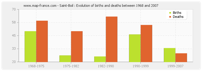 Saint-Boil : Evolution of births and deaths between 1968 and 2007