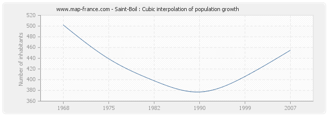 Saint-Boil : Cubic interpolation of population growth