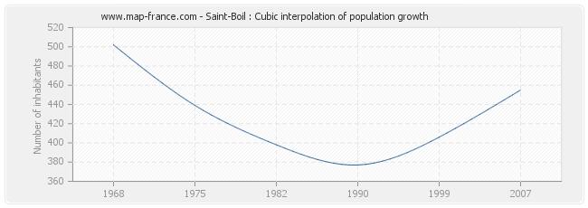 Saint-Boil : Cubic interpolation of population growth