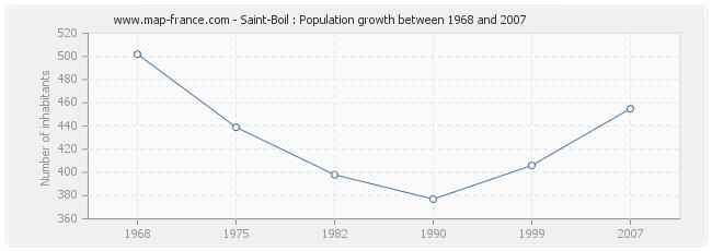 Population Saint-Boil