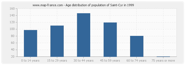 Age distribution of population of Saint-Cyr in 1999