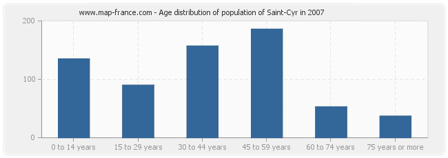Age distribution of population of Saint-Cyr in 2007