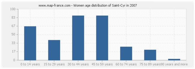 Women age distribution of Saint-Cyr in 2007