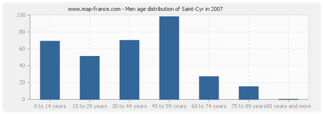 Men age distribution of Saint-Cyr in 2007