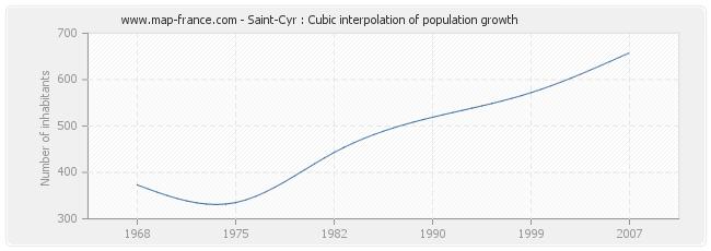 Saint-Cyr : Cubic interpolation of population growth