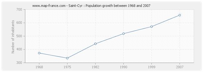 Population Saint-Cyr
