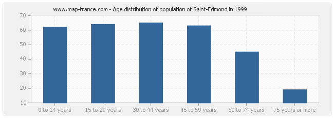 Age distribution of population of Saint-Edmond in 1999