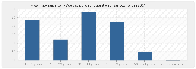 Age distribution of population of Saint-Edmond in 2007