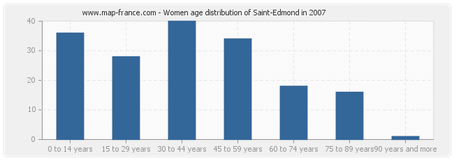 Women age distribution of Saint-Edmond in 2007