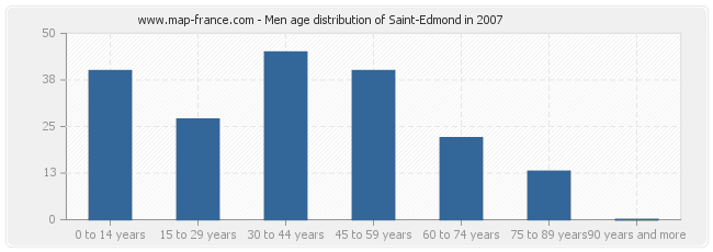 Men age distribution of Saint-Edmond in 2007