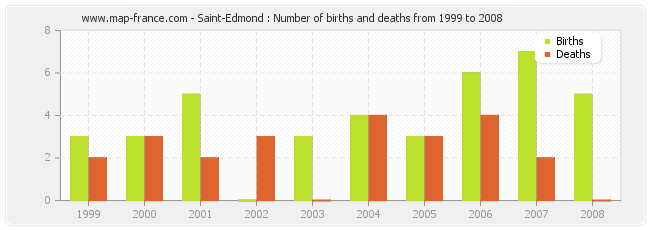 Saint-Edmond : Number of births and deaths from 1999 to 2008