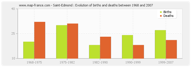 Saint-Edmond : Evolution of births and deaths between 1968 and 2007