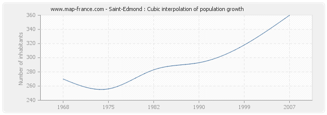 Saint-Edmond : Cubic interpolation of population growth