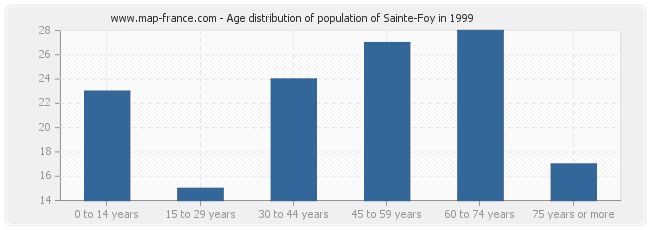 Age distribution of population of Sainte-Foy in 1999