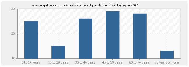 Age distribution of population of Sainte-Foy in 2007