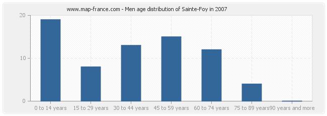 Men age distribution of Sainte-Foy in 2007