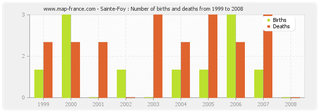 Sainte-Foy : Number of births and deaths from 1999 to 2008