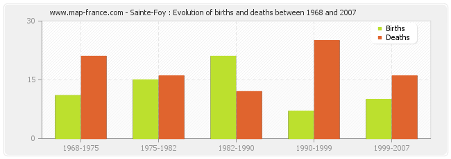 Sainte-Foy : Evolution of births and deaths between 1968 and 2007