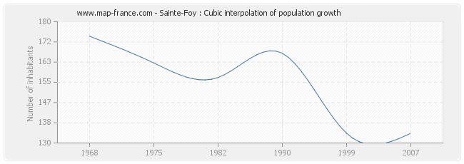 Sainte-Foy : Cubic interpolation of population growth
