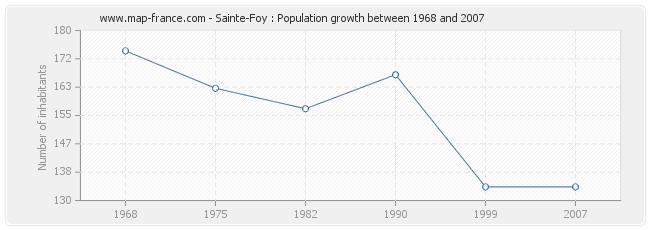 Population Sainte-Foy