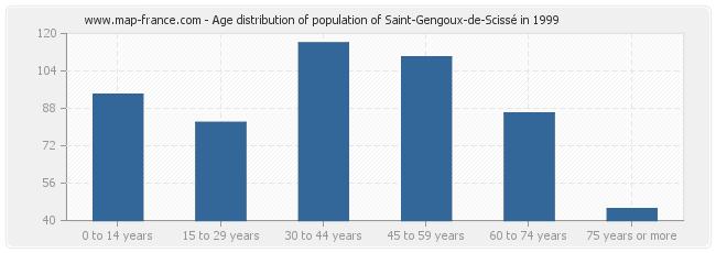 Age distribution of population of Saint-Gengoux-de-Scissé in 1999