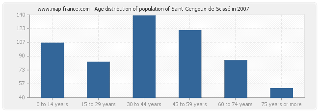 Age distribution of population of Saint-Gengoux-de-Scissé in 2007