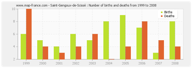 Saint-Gengoux-de-Scissé : Number of births and deaths from 1999 to 2008