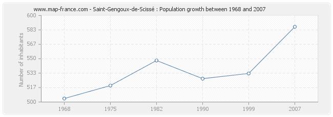 Population Saint-Gengoux-de-Scissé