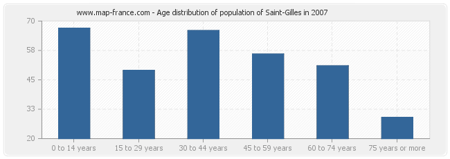 Age distribution of population of Saint-Gilles in 2007
