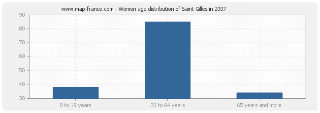 Women age distribution of Saint-Gilles in 2007