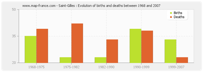 Saint-Gilles : Evolution of births and deaths between 1968 and 2007