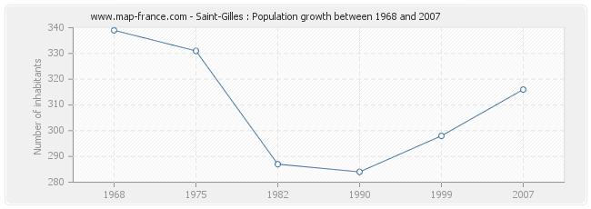 Population Saint-Gilles