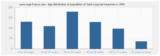 Age distribution of population of Saint-Loup-de-Varennes in 1999
