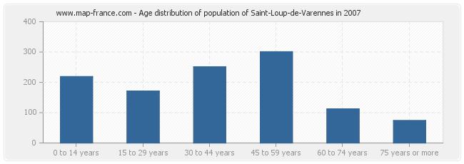 Age distribution of population of Saint-Loup-de-Varennes in 2007