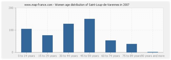 Women age distribution of Saint-Loup-de-Varennes in 2007