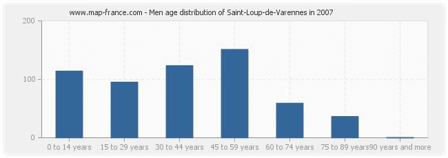 Men age distribution of Saint-Loup-de-Varennes in 2007