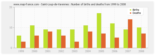 Saint-Loup-de-Varennes : Number of births and deaths from 1999 to 2008