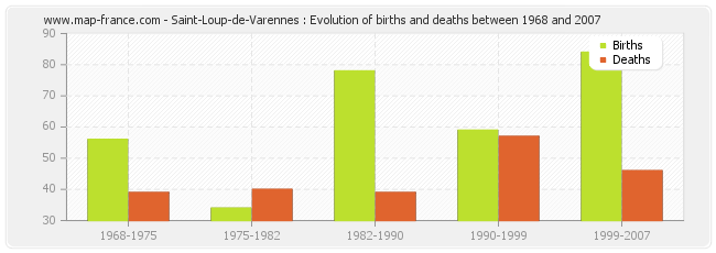 Saint-Loup-de-Varennes : Evolution of births and deaths between 1968 and 2007