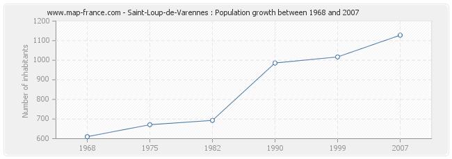Population Saint-Loup-de-Varennes