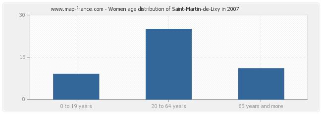 Women age distribution of Saint-Martin-de-Lixy in 2007