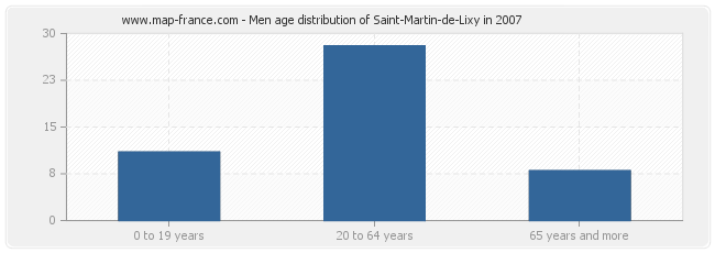 Men age distribution of Saint-Martin-de-Lixy in 2007