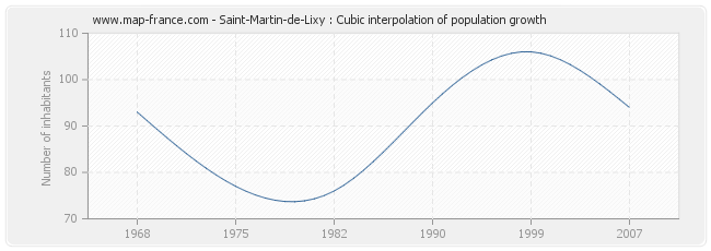 Saint-Martin-de-Lixy : Cubic interpolation of population growth