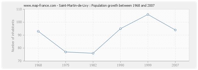 Population Saint-Martin-de-Lixy