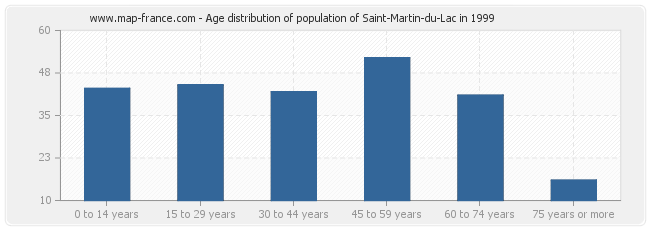 Age distribution of population of Saint-Martin-du-Lac in 1999